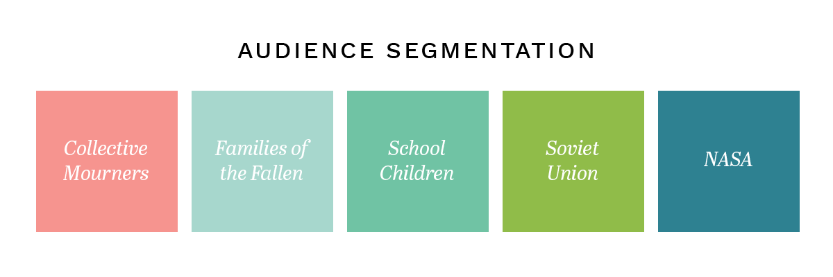 example of audience segmentation