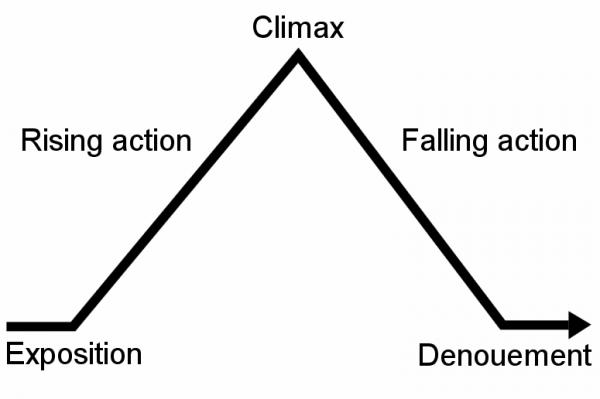 Freytags_pyramid