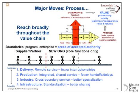Major Moves: Process graph