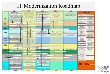 IT Modernization Roadmap chart