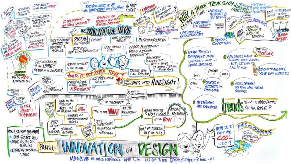 Visual map for Innovation and Design