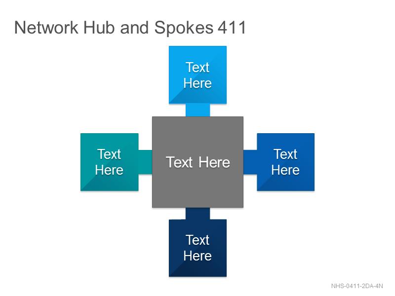 Network Hub & Spokes 411