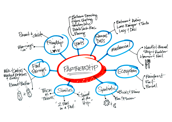 word mapping for brainstorming