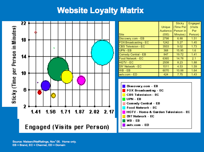 website loyalty matrix