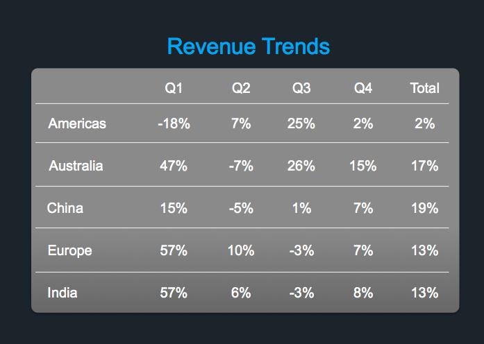 revenue trends data slide