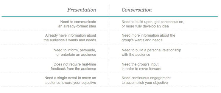 presentation vs conversation