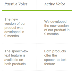 passive voice vs active voice