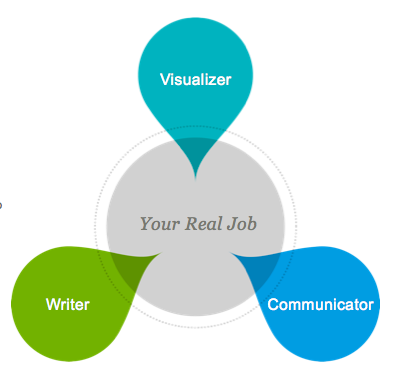 the concept of a business communicator