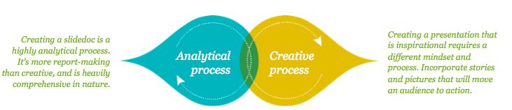 creating a slidoc vs creating a presentation
