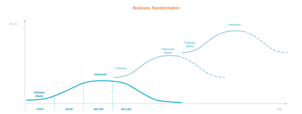 business transformation chart as a presentation slide