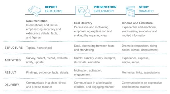 Report Exhaustive - Presentation Explanatory - Story Dramatic comparison chart