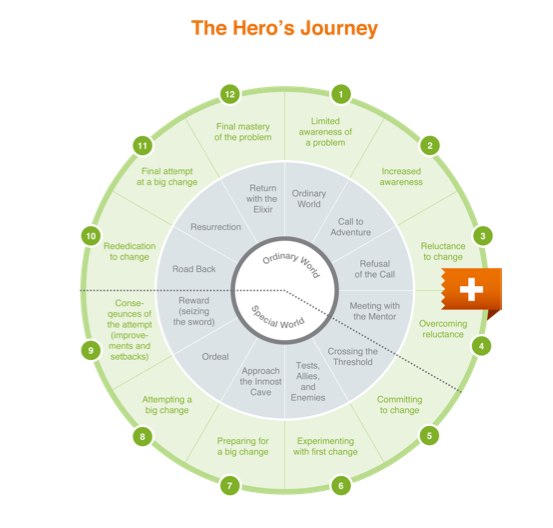 The Hero's Journey for public speaking diagram