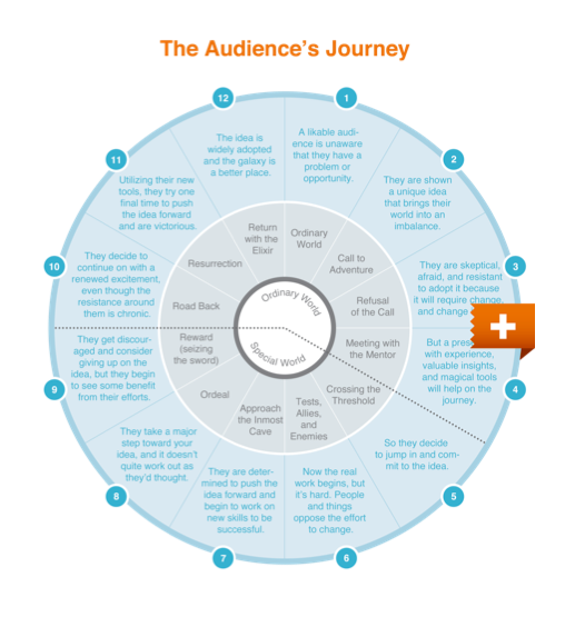 The Audience's Journey presentation diagram