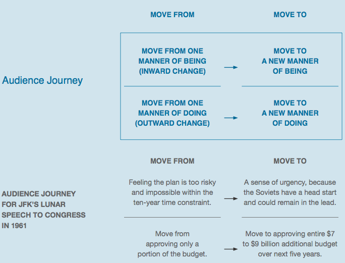 the audience journey: move them from one state to another