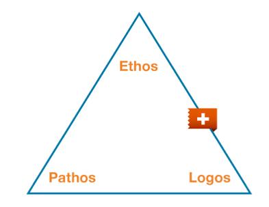 Ethos - Logos - Pathos triangle