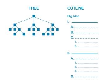 outline charts for presentation development
