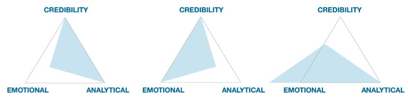 credibility - emotional - analytical presentation triangles