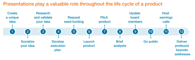 presentations play a valuable role throughout the life cycle of a product