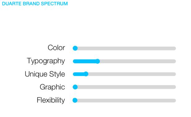 Duarte brand spectrum