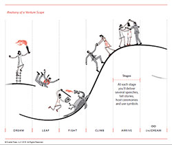 anatomy of a Venture Scape