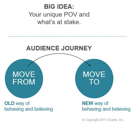 Big Idea, Audience Journey