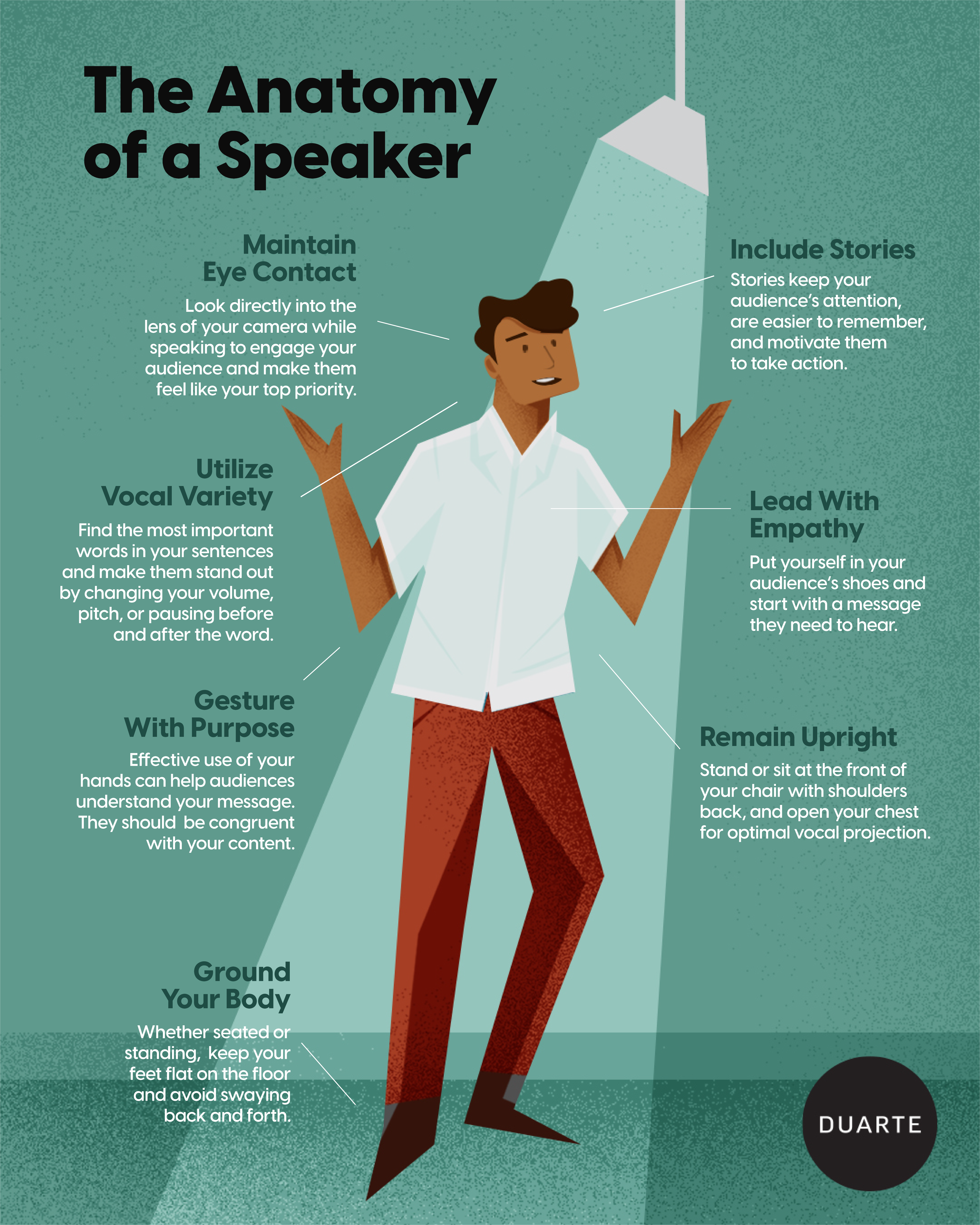 Anatomy of a Speaker Infographic