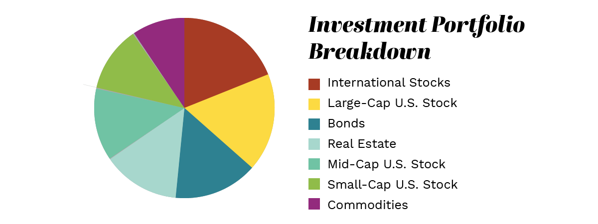 how to display data in presentations investment portfolio breakdown