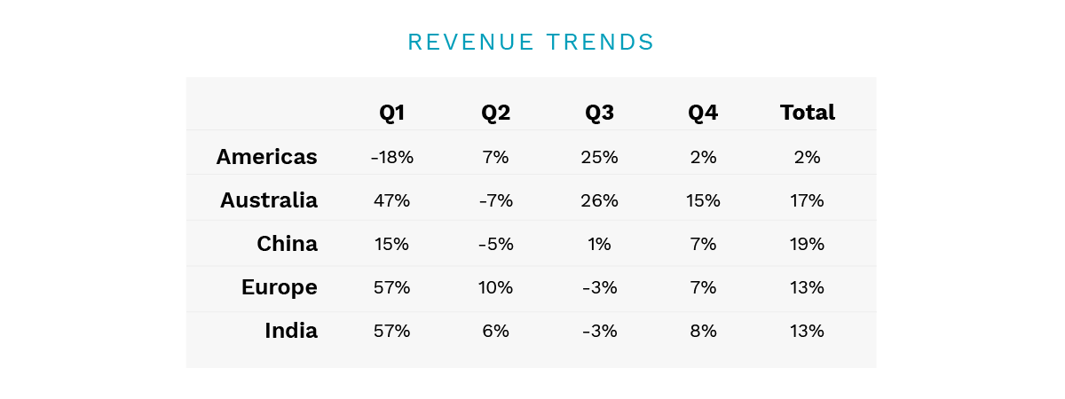 how to display data in presentations revenue trends