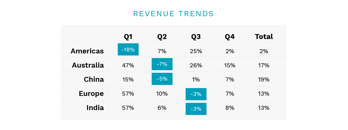 how to display data in presentations revenue trends 2
