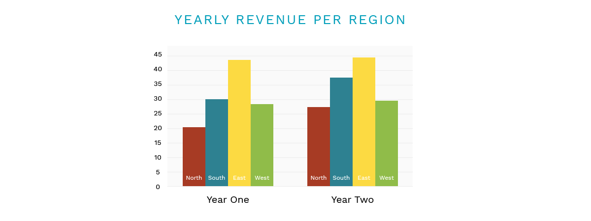 how to display data in presentations yearly revenue 2