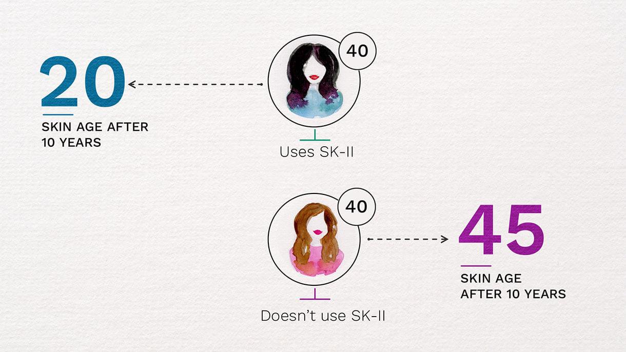 SK-II: age comparison slide