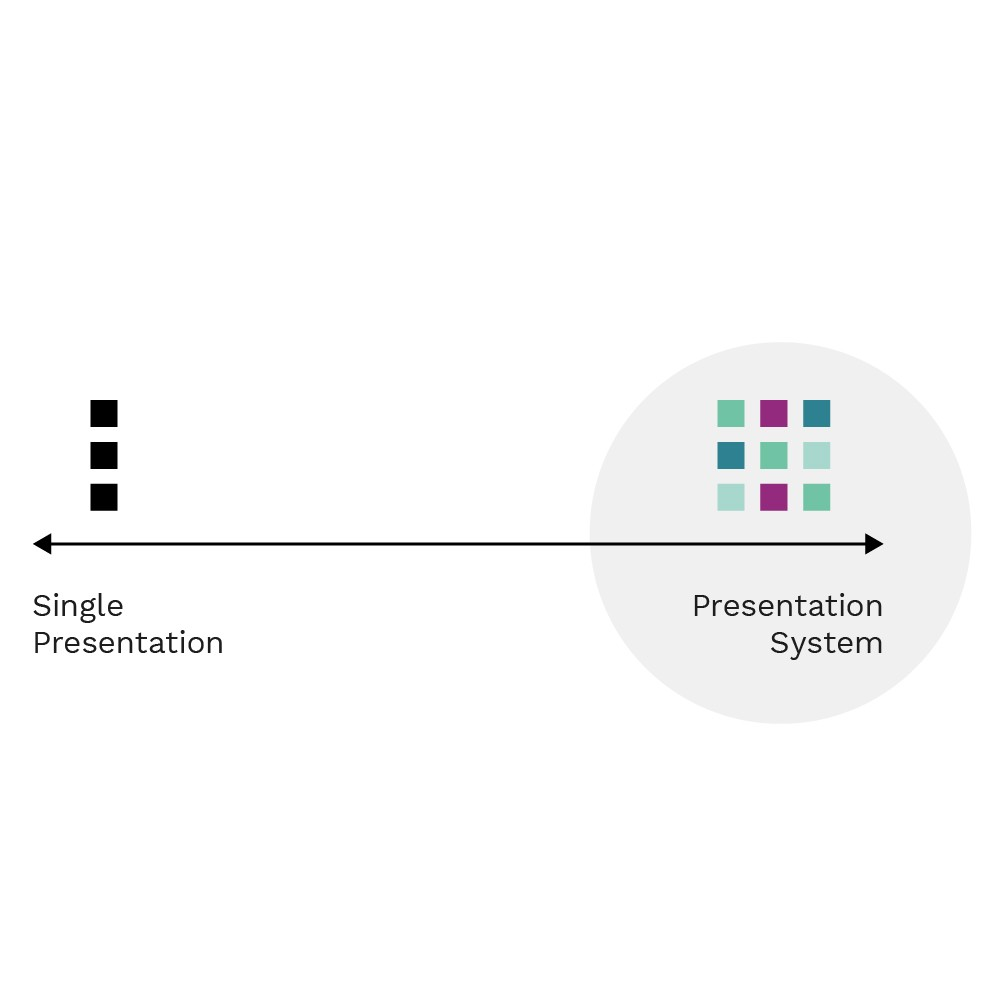 single presentation vs presentation system diagram