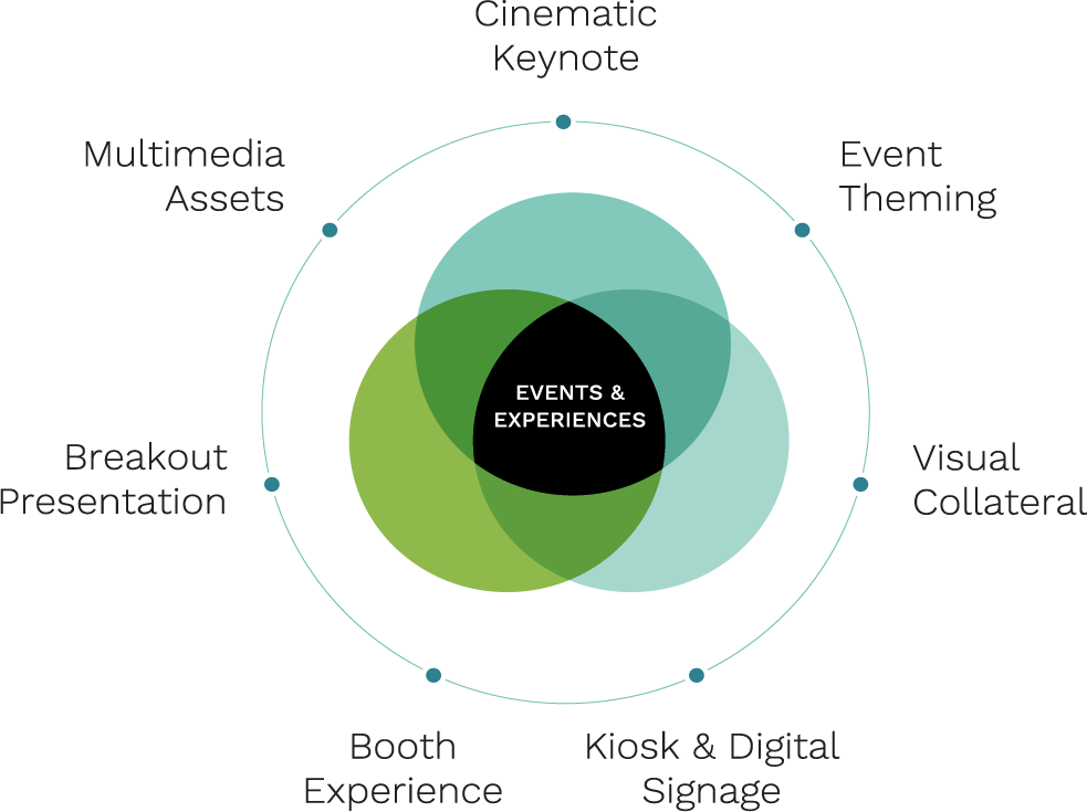Your Event as an Experience