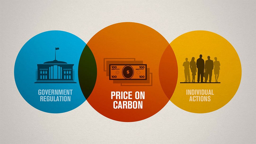 Roger Sant slide: price on carbon