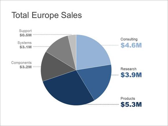 European Sales pie chart that is easy to understand