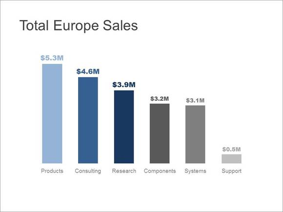European Sales bar chart that is easy to understand