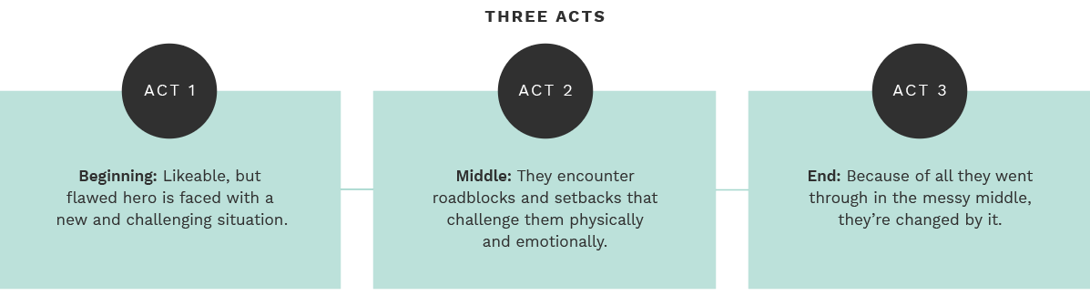 three act stucture storytelling graphic